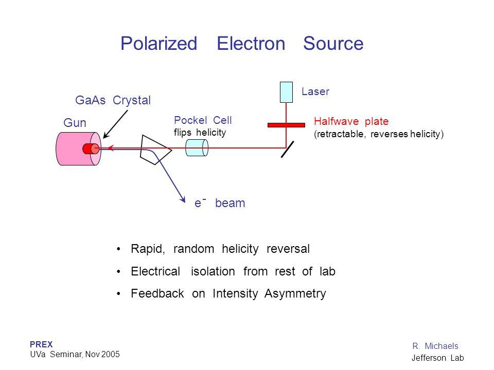 PREX UVa Seminar, Nov 2005 R. Michaels Jefferson Lab Halfwave plate (retractable, reverses helicity) Laser Pockel Cell flips helicity Gun GaAs Crystal