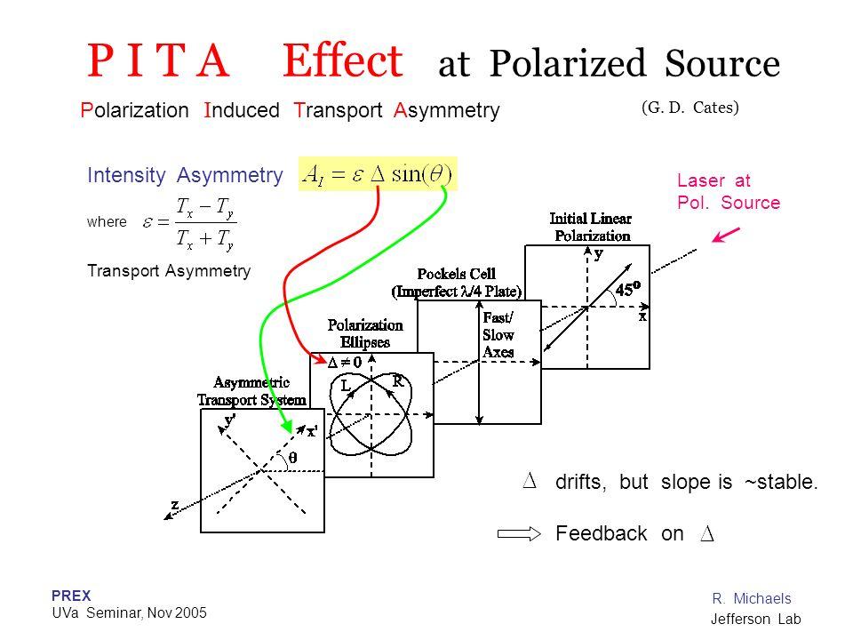 PREX UVa Seminar, Nov 2005 R. Michaels Jefferson Lab P I T A Effect at Polarized Source Laser at Pol. Source Polarization I nduced Transport Asymmetry