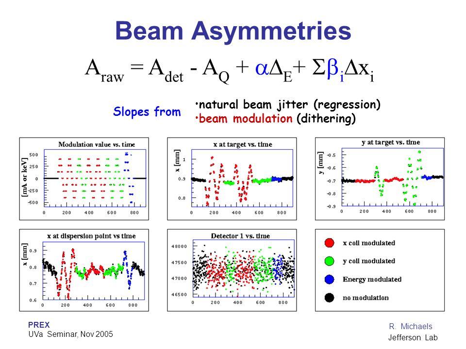 PREX UVa Seminar, Nov 2005 R. Michaels Jefferson Lab Beam Asymmetries A raw = A det - A Q + E + i x i natural beam jitter (regression) beam modulation
