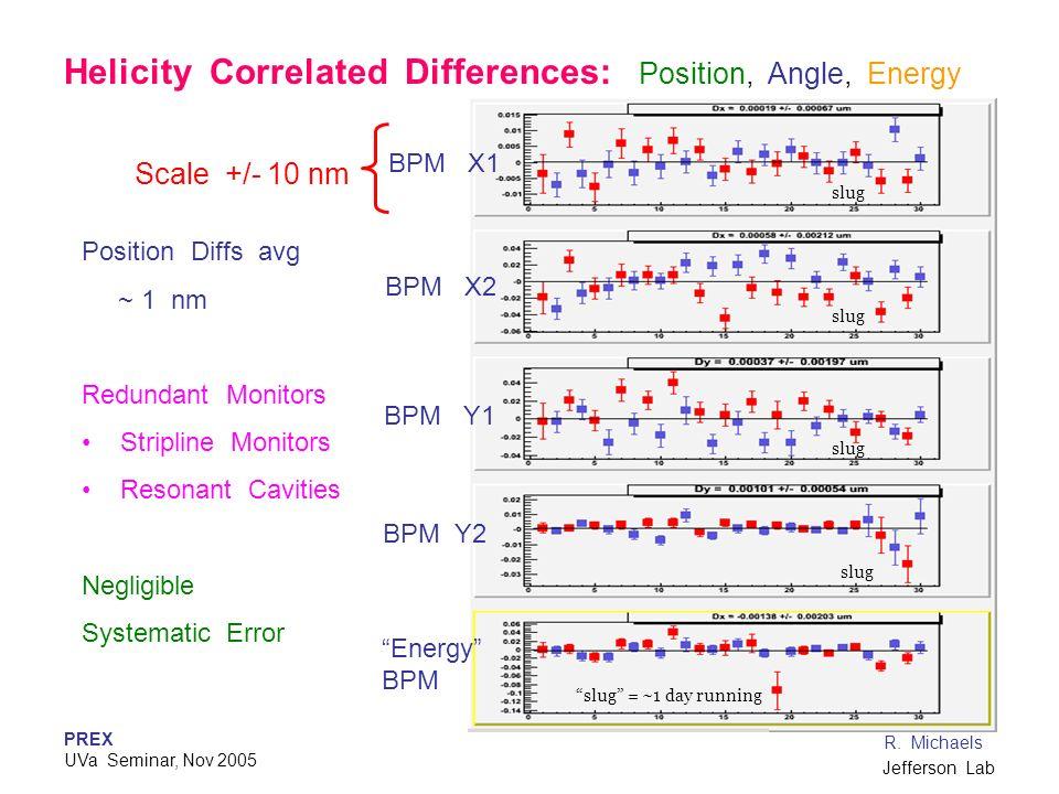 PREX UVa Seminar, Nov 2005 R. Michaels Jefferson Lab Energy BPM BPM Y2 BPM Y1 BPM X1 BPM X2 Scale +/- 10 nm Position Diffs avg ~ 1 nm Redundant Monito