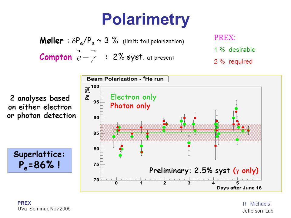 PREX UVa Seminar, Nov 2005 R. Michaels Jefferson Lab Polarimetry Electron only Photon only Preliminary: 2.5% syst ( only) Møller : P e /P e ~ 3 % (lim