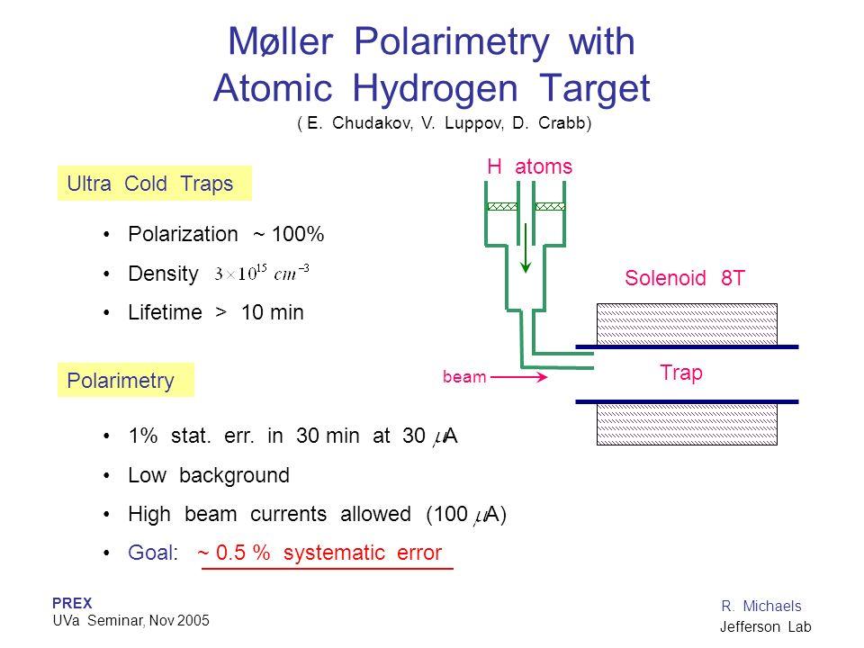 PREX UVa Seminar, Nov 2005 R. Michaels Jefferson Lab Moller Polarimetry with Atomic Hydrogen Target ( E. Chudakov, V. Luppov, D. Crabb) H atoms Soleno