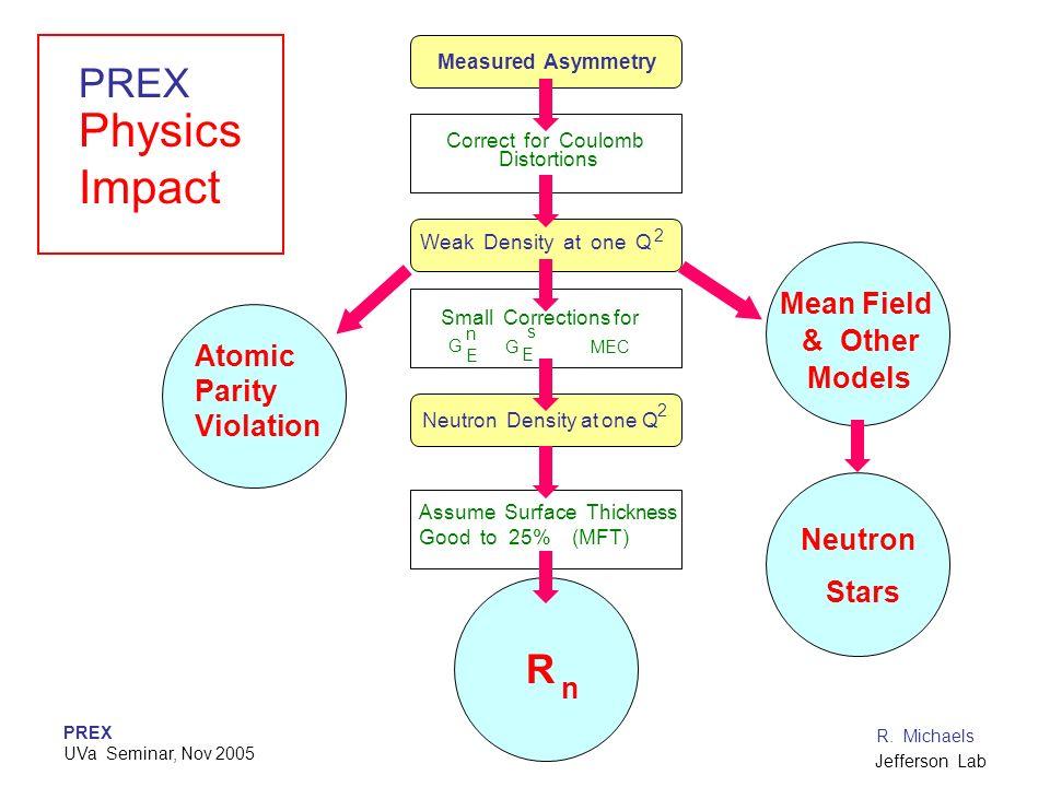 PREX UVa Seminar, Nov 2005 R. Michaels Jefferson Lab Measured Asymmetry Weak Density at one Q 2 Neutron Density at one Q 2 Correct for Coulomb Distort