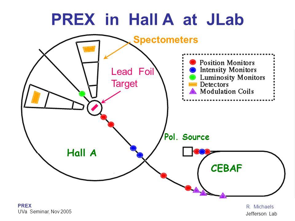 PREX UVa Seminar, Nov 2005 R. Michaels Jefferson Lab PREX in Hall A at JLab CEBAF Hall A Pol. Source Lead Foil Target Spectometers