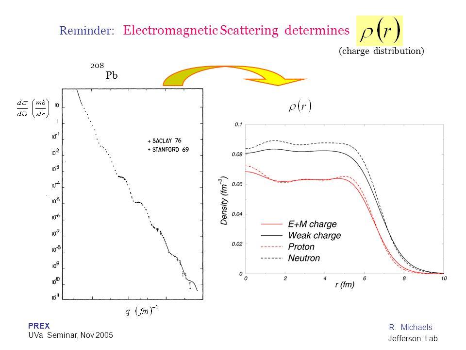 PREX UVa Seminar, Nov 2005 R. Michaels Jefferson Lab Reminder: Electromagnetic Scattering determines Pb 208 (charge distribution)