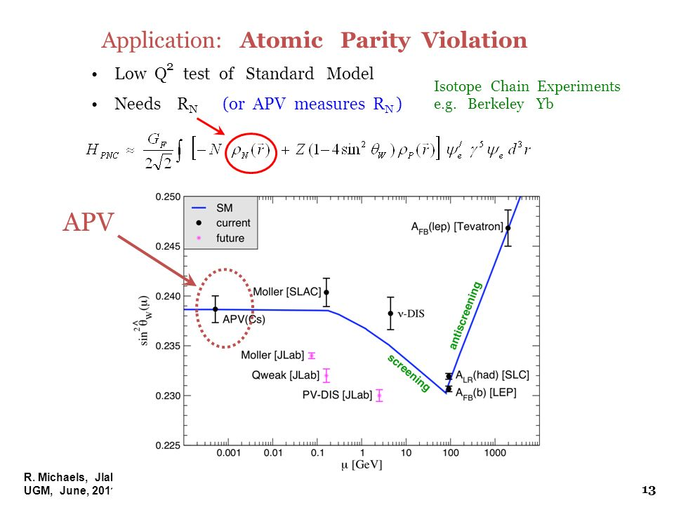 R. Michaels, Jlab UGM, June, 2011 Application: Atomic Parity Violation Low Q test of Standard Model Needs R N (or APV measures R N ) 2 Isotope Chain E