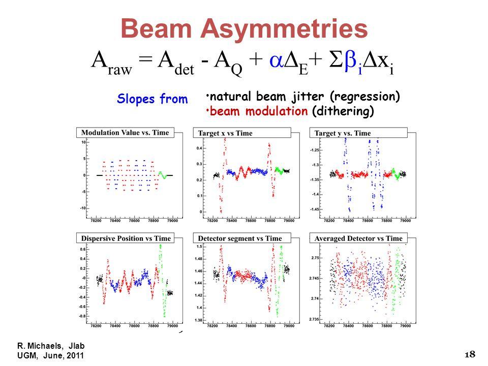 R. Michaels, Jlab UGM, June, 2011 PAVI 09 Beam Asymmetries A raw = A det - A Q + E + i x i natural beam jitter (regression) beam modulation (dithering