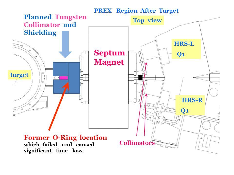 R. Michaels, Jlab UGM, June, 2011 Collimators Septum Magnet Top view target HRS-L Q1 HRS-R Q1 PREX Region After Target Former O-Ring location which fa
