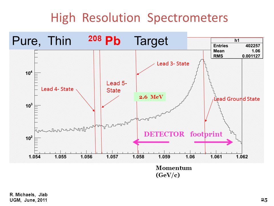 R. Michaels, Jlab UGM, June, 2011 Pure, Thin 208 Pb Target Momentum (GeV/c) Lead 5- State 2.6 MeV High Resolution Spectrometers DETECTOR footprint 25