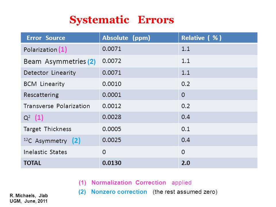R. Michaels, Jlab UGM, June, 2011 Error SourceAbsolute (ppm)Relative ( % ) Polarization (1) 0.00711.1 Beam Asymmetries (2) 0.00721.1 Detector Linearit