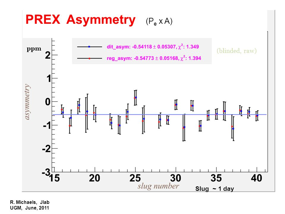 R. Michaels, Jlab UGM, June, 2011 PREX Asymmetry (P e x A) ppm Slug ~ 1 day (blinded, raw)