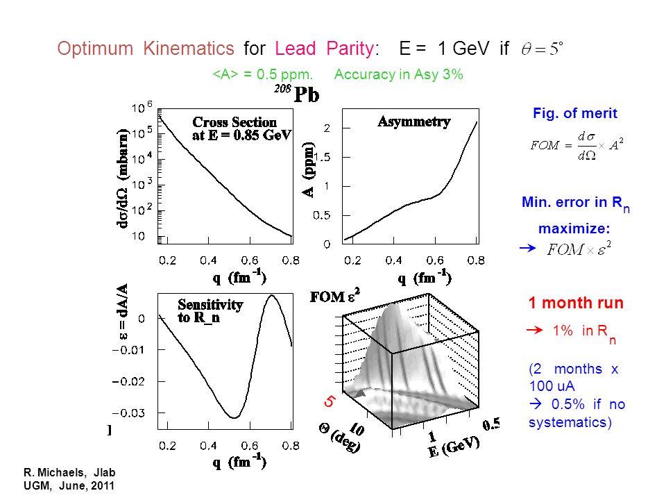 R. Michaels, Jlab UGM, June, 2011 PAVI 09 Optimum Kinematics for Lead Parity: E = 1 GeV if = 0.5 ppm. Accuracy in Asy 3% n Fig. of merit Min. error in