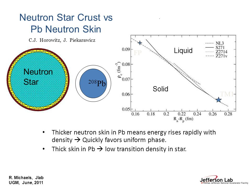 R. Michaels, Jlab UGM, June, 2011 Liquid/Solid Transition Density Thicker neutron skin in Pb means energy rises rapidly with density Quickly favors un