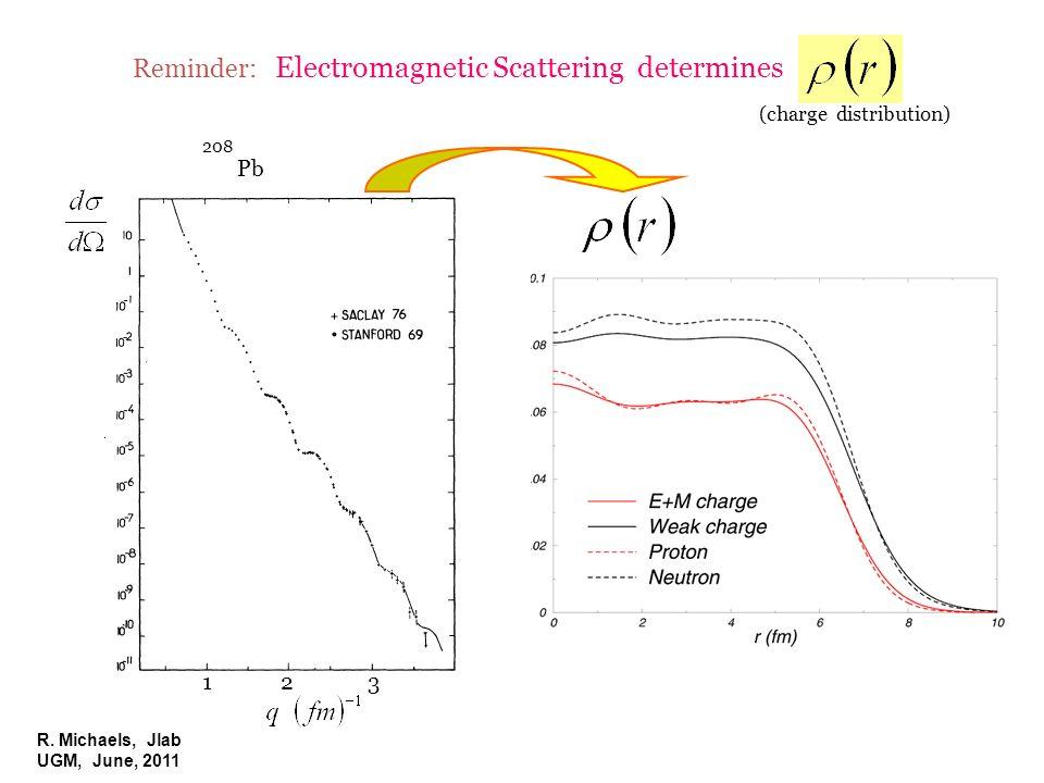 R. Michaels, Jlab UGM, June, 2011 Reminder: Electromagnetic Scattering determines Pb 208 (charge distribution) 123