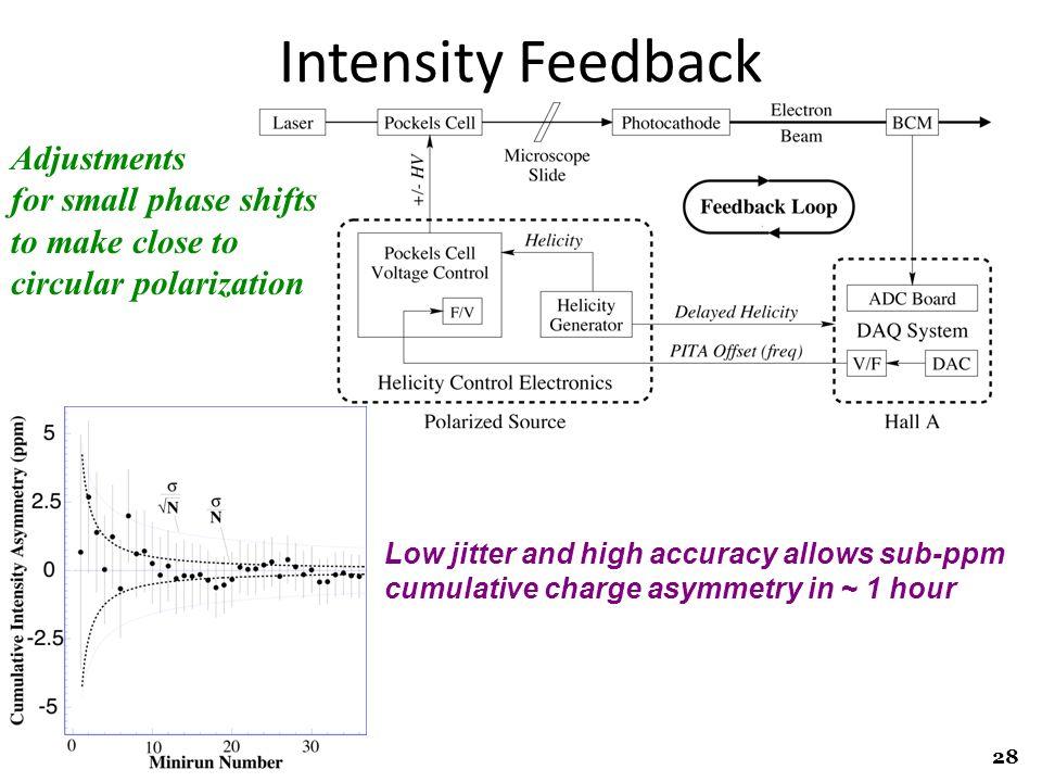 R. Michaels, Jlab Seminar @ UVa Feb 10, 2012 Intensity Feedback Adjustments for small phase shifts to make close to circular polarization Low jitter a