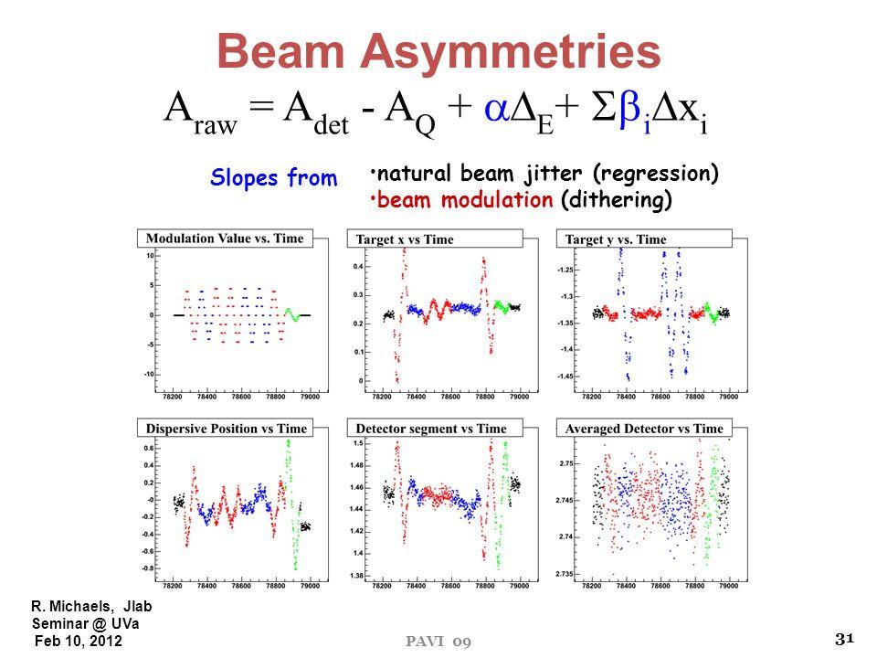 R. Michaels, Jlab Seminar @ UVa Feb 10, 2012 PAVI 09 Beam Asymmetries A raw = A det - A Q + E + i x i natural beam jitter (regression) beam modulation
