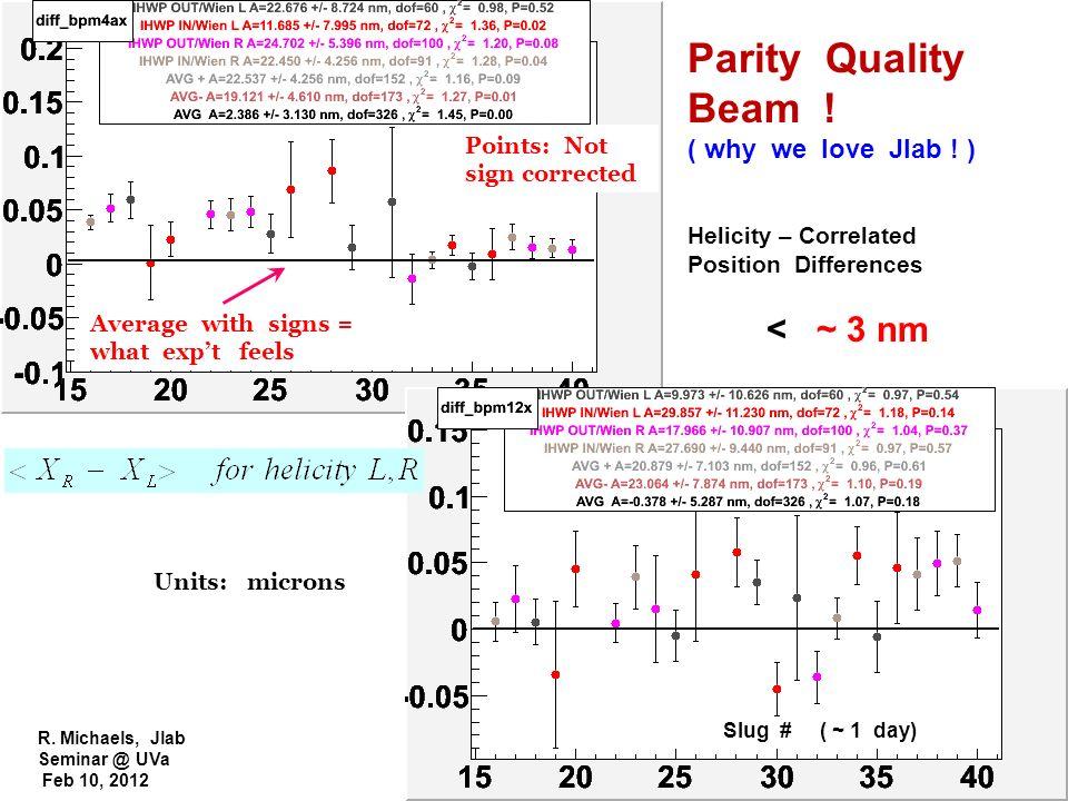 R. Michaels, Jlab Seminar @ UVa Feb 10, 2012 Slug # ( ~ 1 day) Units: microns Parity Quality Beam ! ( why we love Jlab ! ) Helicity – Correlated Posit
