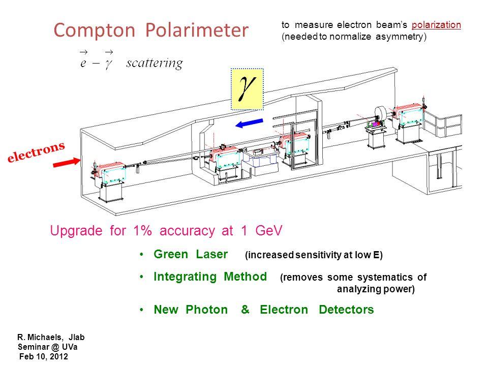 R. Michaels, Jlab Seminar @ UVa Feb 10, 2012 Compton Polarimeter Upgrade for 1% accuracy at 1 GeV Green Laser (increased sensitivity at low E) Integra
