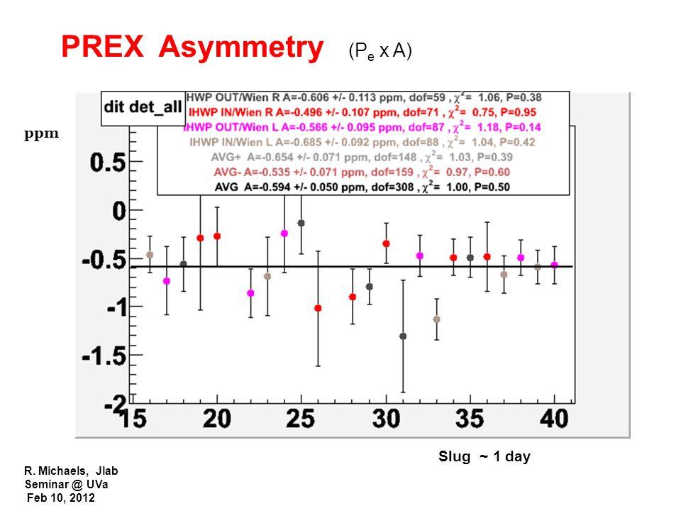 R. Michaels, Jlab Seminar @ UVa Feb 10, 2012 PREX Asymmetry (P e x A) ppm Slug ~ 1 day