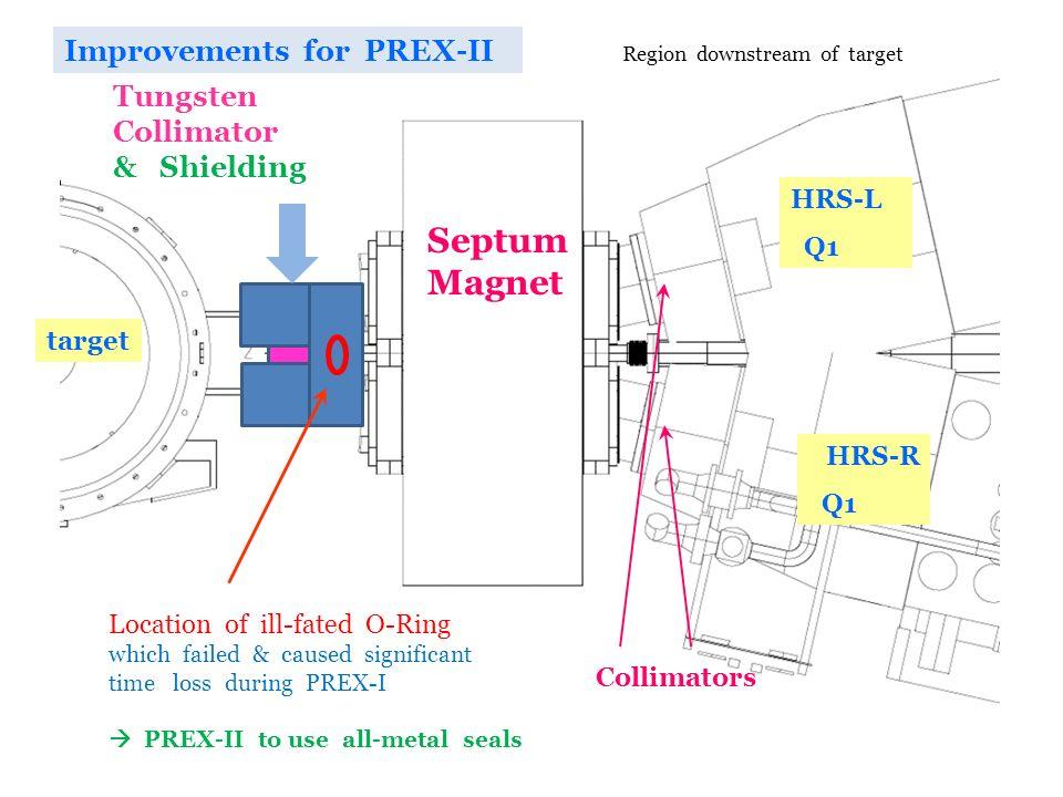 R. Michaels, Jlab Seminar @ UVa Feb 10, 2012 Collimators Septum Magnet target HRS-L Q1 HRS-R Q1 Improvements for PREX-II Location of ill-fated O-Ring