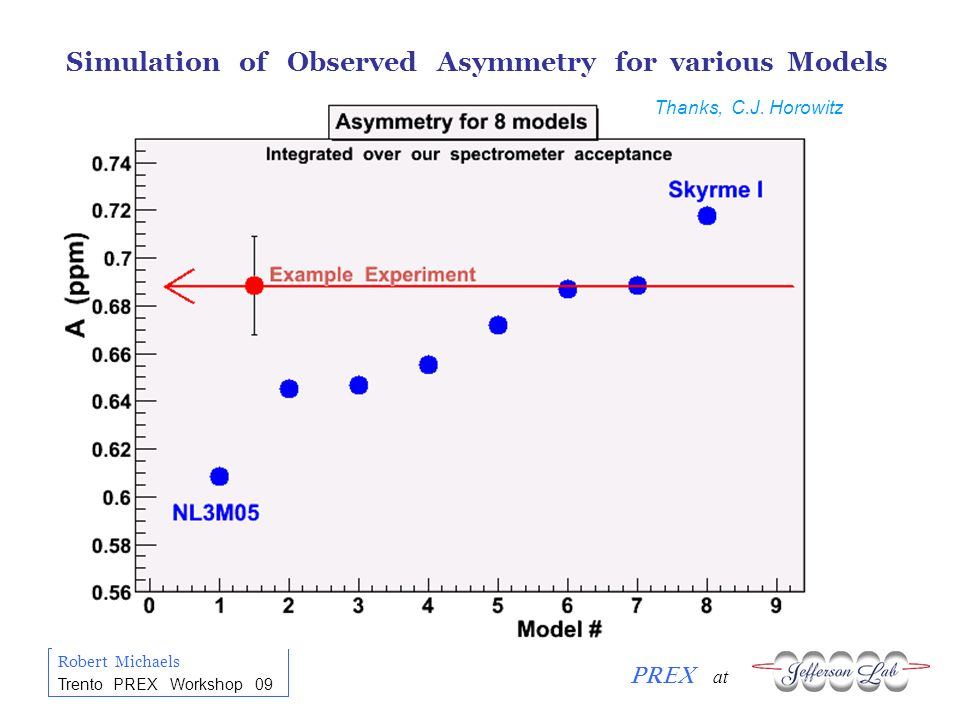 Robert Michaels PREX at Trento PREX Workshop 09 Simulation of Observed Asymmetry for various Models Thanks, C.J. Horowitz