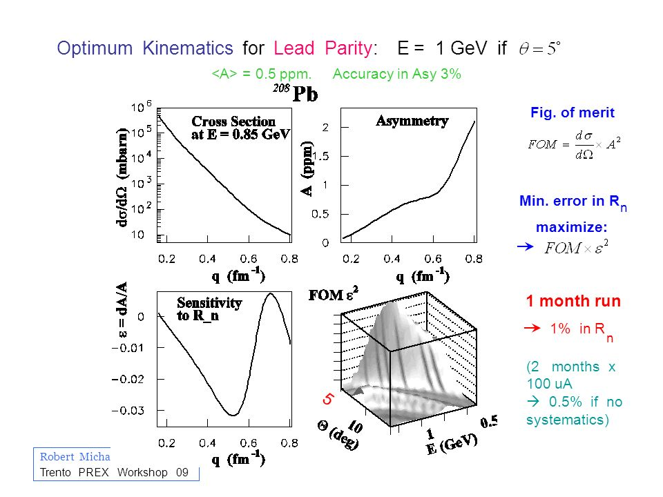 Robert Michaels PREX at Trento PREX Workshop 09 Optimum Kinematics for Lead Parity: E = 1 GeV if = 0.5 ppm. Accuracy in Asy 3% n Fig. of merit Min. er
