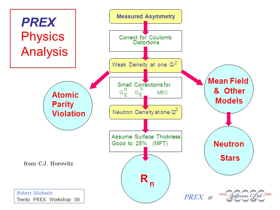 Robert Michaels PREX at Trento PREX Workshop 09 Application: Atomic Parity Violation Low Q test of Standard Model Needs R N (or APV measures R N ) 2 Isotope Chain Experiments e.g.