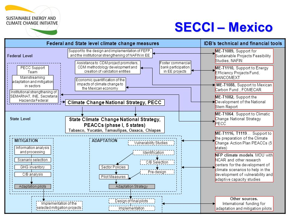 SECCI – Mexico Federal and State level climate change measuresIDBs technical and financial tools Federal Level State Level ME-T1089, Support for Susta