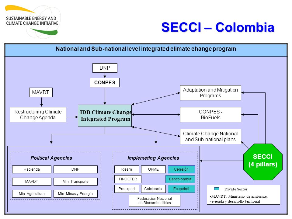 SECCI – Colombia National and Sub-national level integrated climate change program DNP IDB Climate Change Integrated Program CONPES - BioFuels Restruc