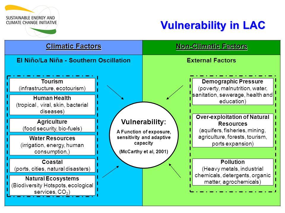 Climatic Factors Non-Climatic Factors El Niño/La Niña - Southern OscillationExternal Factors Demographic Pressure (poverty, malnutrition, water, sanit