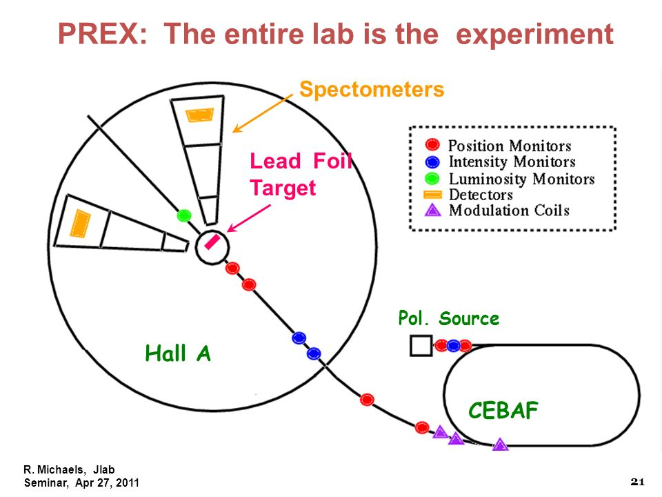 R. Michaels, Jlab Seminar, Apr 27, 2011 PREX: The entire lab is the experiment CEBAF Hall A Pol. Source Lead Foil Target Spectometers 21