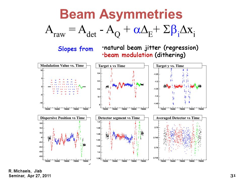 R. Michaels, Jlab Seminar, Apr 27, 2011 PAVI 09 Beam Asymmetries A raw = A det - A Q + E + i x i natural beam jitter (regression) beam modulation (dit