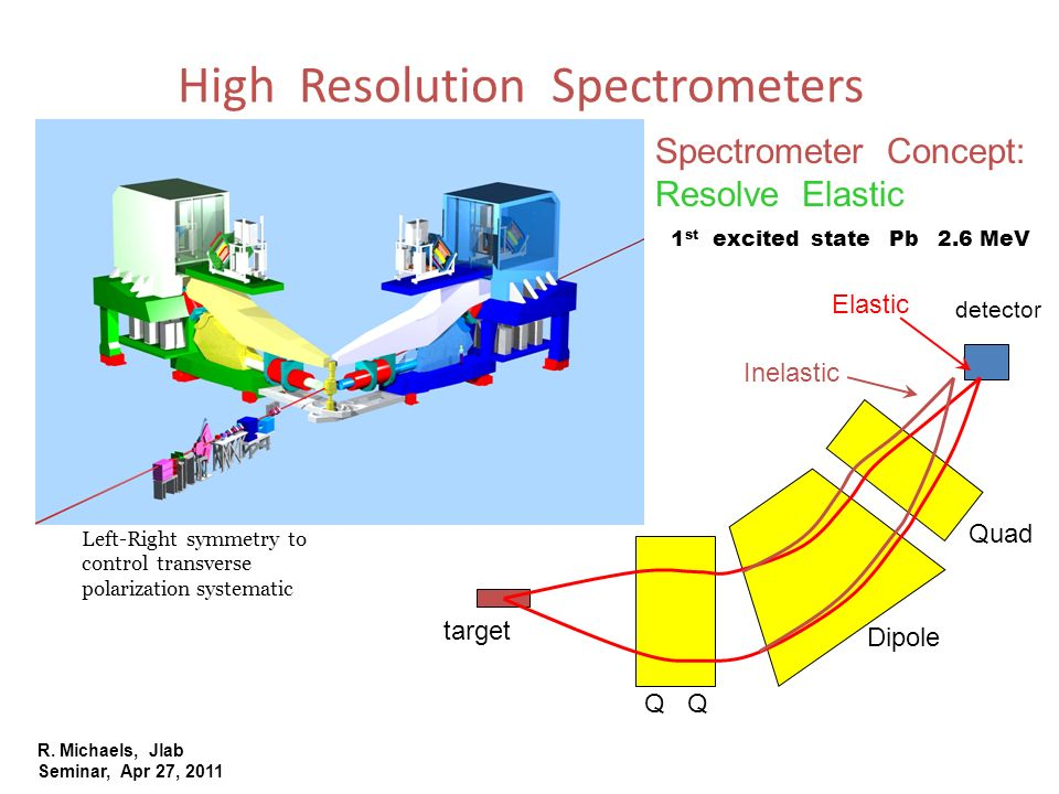 R. Michaels, Jlab Seminar, Apr 27, 2011 High Resolution Spectrometers Elastic Inelastic detector Q Dipole Quad Spectrometer Concept: Resolve Elastic t
