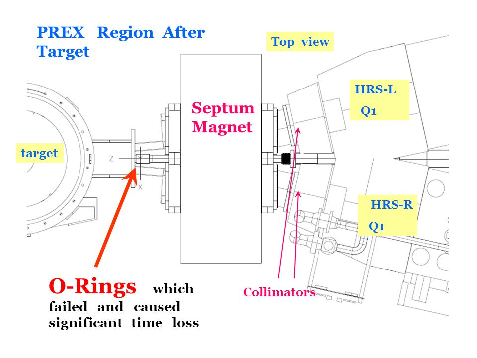 R. Michaels, Jlab Seminar, Apr 27, 2011 Collimators Septum Magnet Top view target HRS-L Q1 HRS-R Q1 PREX Region After Target O-Rings which failed and