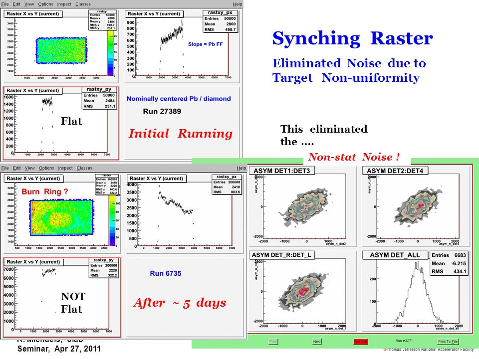 R. Michaels, Jlab Seminar, Apr 27, 2011 Initial Running After ~ 5 days Non-stat Noise ! Synching Raster Eliminated Noise due to Target Non-uniformity