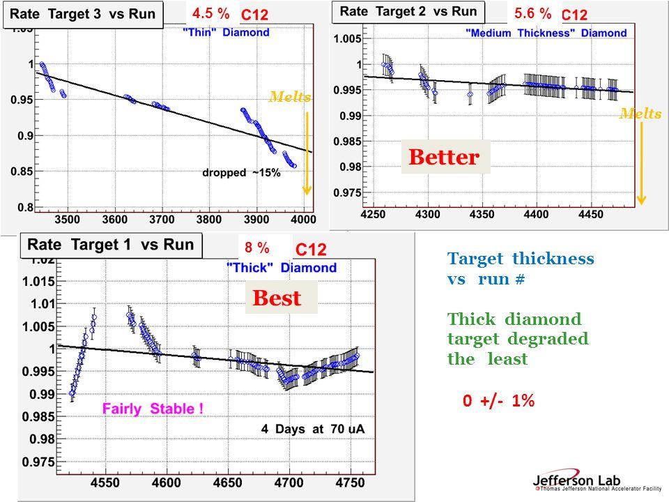 R. Michaels, Jlab Seminar, Apr 27, 2011 PAVI 09 Better Best Target thickness vs run # Thick diamond target degraded the least 0 +/- 1% 4.5 %5.6 % 8 %