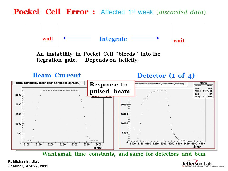 R. Michaels, Jlab Seminar, Apr 27, 2011 integrate wait Beam Current Detector (1 of 4) An instability in Pockel Cell bleeds into the itegration gate. D