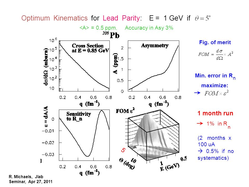 R. Michaels, Jlab Seminar, Apr 27, 2011 PAVI 09 Optimum Kinematics for Lead Parity: E = 1 GeV if = 0.5 ppm. Accuracy in Asy 3% n Fig. of merit Min. er