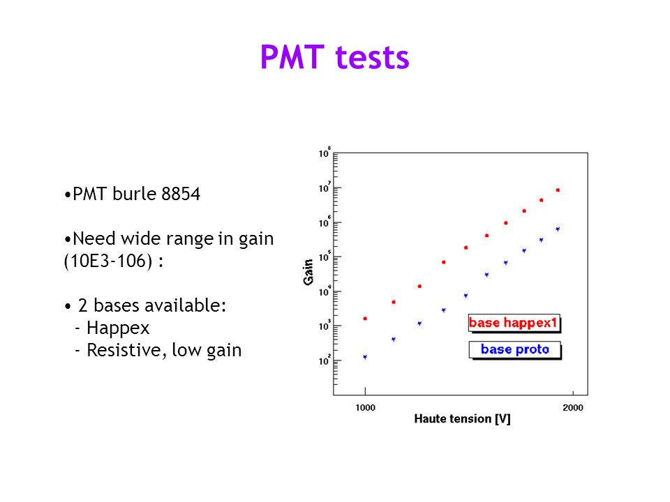 PMT tests PMT burle 8854 Need wide range in gain (10E3-106) : 2 bases available: - Happex - Resistive, low gain