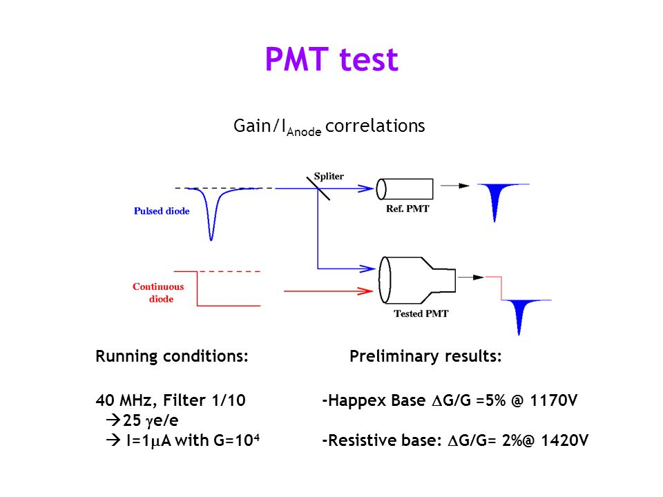 PMT test Gain/I Anode correlations Running conditions: 40 MHz, Filter 1/10 25 e/e I=1 A with G=10 4 Preliminary results: -Happex Base G/G =5% @ 1170V