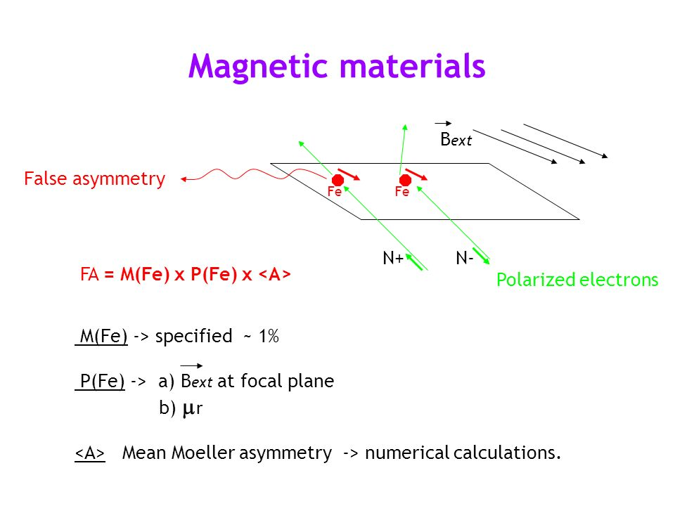 Magnetic materials M(Fe) -> specified ~ 1% P(Fe) -> a) B ext at focal plane b) r Mean Moeller asymmetry -> numerical calculations. FA = M(Fe) x P(Fe)