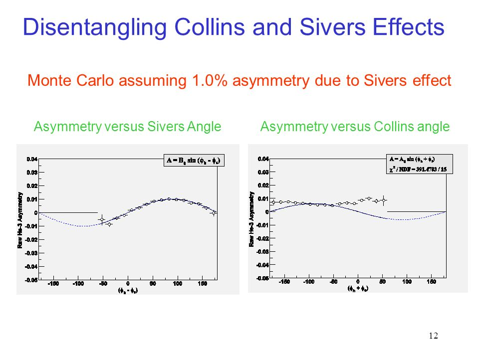 12 Disentangling Collins and Sivers Effects Monte Carlo assuming 1.0% asymmetry due to Sivers effect Asymmetry versus Sivers AngleAsymmetry versus Collins angle
