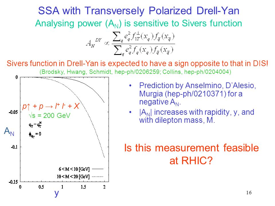 16 SSA with Transversely Polarized Drell-Yan Prediction by Anselmino, DAlesio, Murgia (hep-ph/0210371) for a negative A N. |A N | increases with rapid