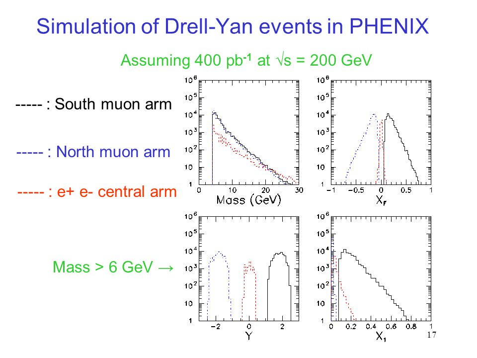 17 Simulation of Drell-Yan events in PHENIX Assuming 400 pb -1 at s = 200 GeV ----- : South muon arm ----- : North muon arm ----- : e+ e- central arm