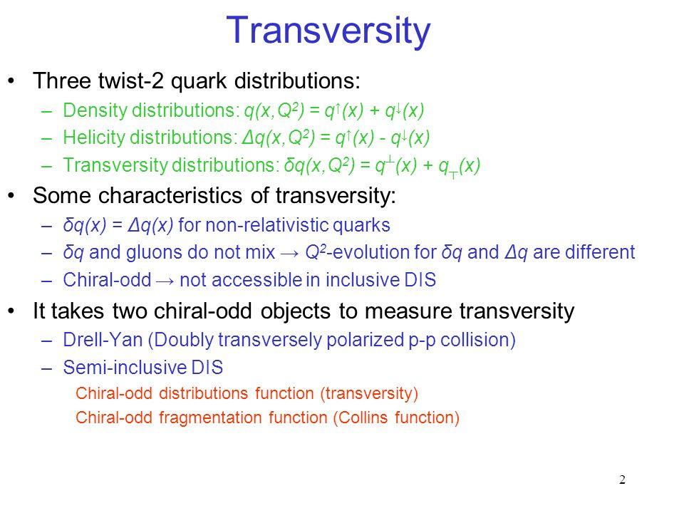 2 Transversity Three twist-2 quark distributions: –Density distributions: q(x,Q 2 ) = q (x) + q (x) –Helicity distributions: Δq(x,Q 2 ) = q (x) - q (x