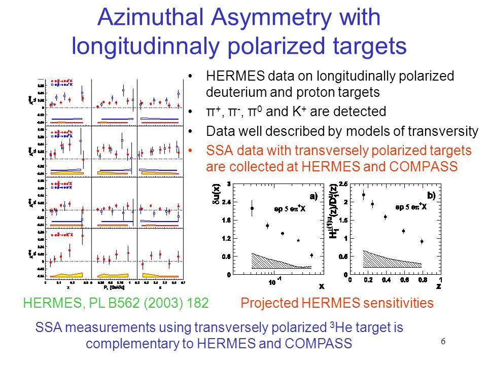 6 Azimuthal Asymmetry with longitudinnaly polarized targets HERMES data on longitudinally polarized deuterium and proton targets π +, π -, π 0 and K +
