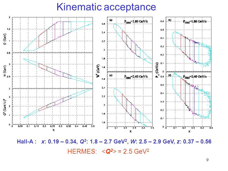 9 Kinematic acceptance Hall-A : x: 0.19 – 0.34, Q 2 : 1.8 – 2.7 GeV 2, W: 2.5 – 2.9 GeV, z: 0.37 – 0.56 HERMES: = 2.5 GeV 2