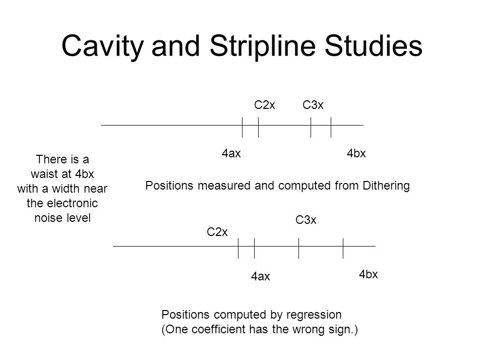 Cavity and Stripline Studies 4ax4bx C2xC3x Positions measured and computed from Dithering 4ax 4bx C2x C3x Positions computed by regression (One coefficient has the wrong sign.) There is a waist at 4bx with a width near the electronic noise level