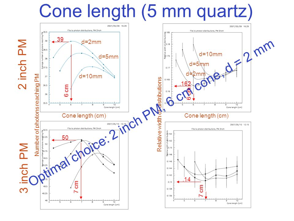 Cone length (5 mm quartz) Number of photons reaching PM Relative width of distributions 6 cm 39.162 2 inch PM d=2mm d=5mm d=10mm d=2mm 50 7 cm.14 Optimal choice: 2 inch PM, 6 cm cone, d = 2 mm 3 inch PM Cone length (cm)