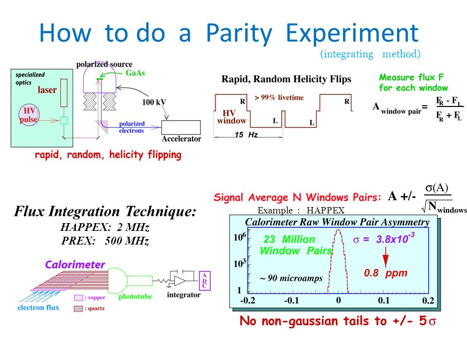R. Michaels, Jlab Seminar @ TAMU Mar 6, 2012 How to do a Parity Experiment Flux Integration Technique: HAPPEX: 2 MHz PREX: 500 MHz (integrating method